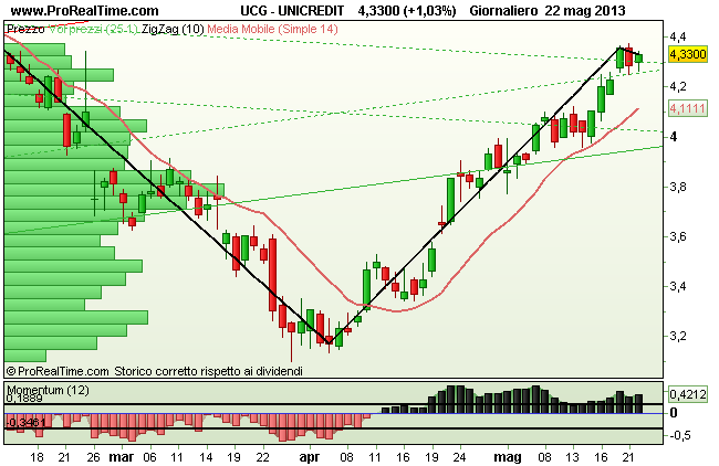 Grafico Unicredit
