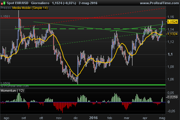 Euro US Dollar technical picture