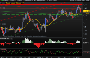 Euro FX USD Future bearish
