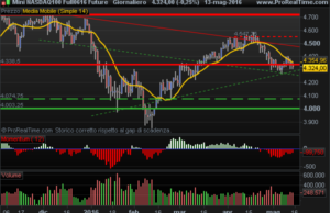 E-Mini Nasdaq100 support level