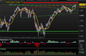 E-Mini S&P 500 technical view