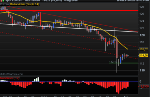 Euro Yen inside bar support levels