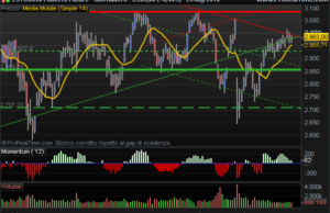 DJ Eurostoxx 50 up trend oscillators