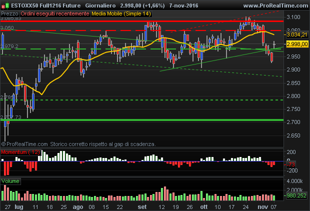 DJ Euro Stoxx 50 future bulls still control the market