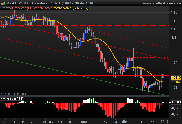 EURUSD technical view negative