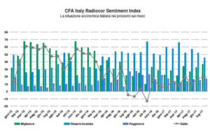 italia sentiment index