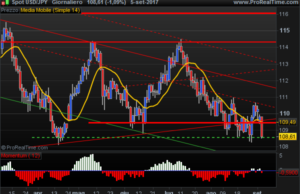 US Dollar Yen pair daily chart