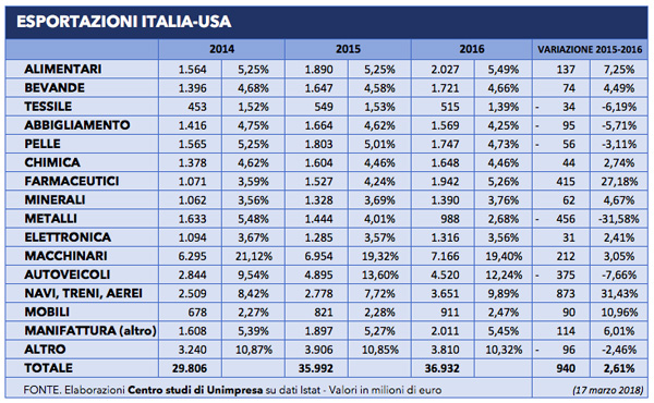 made in Italy export italia usa