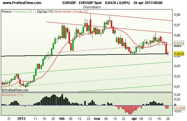 Euro Sterlina