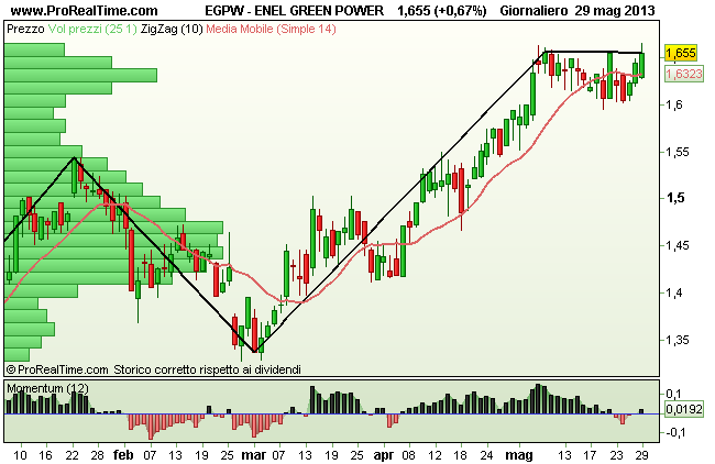 Grafico Enel Green Power