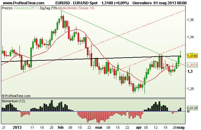 Euro Dollaro USD
