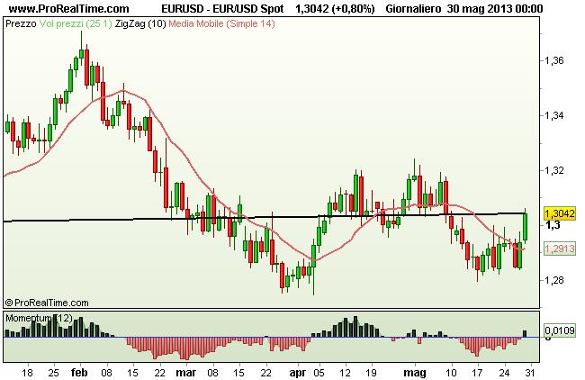 Grafico Giornaliero Euro Dollaro