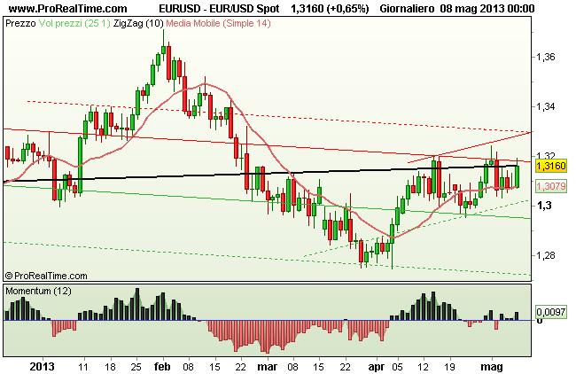 Grafico Euro Dollaro