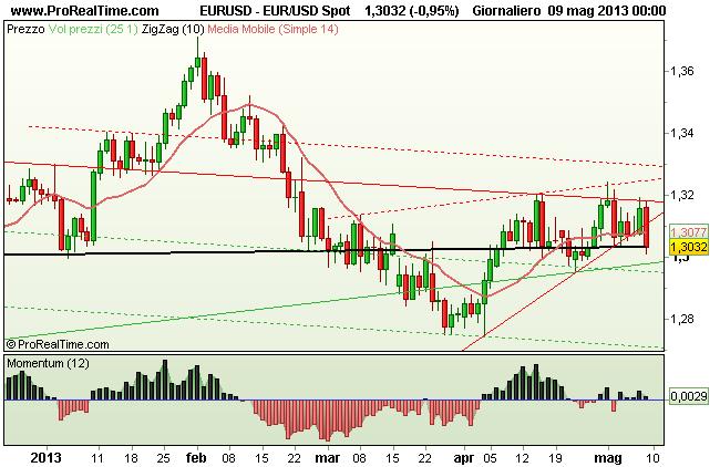 Grafico Euro Dollaro USD