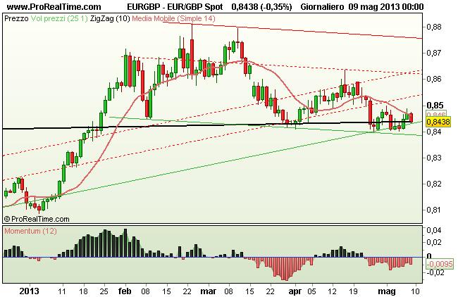 Grafico Giornaliero Euro Sterlina