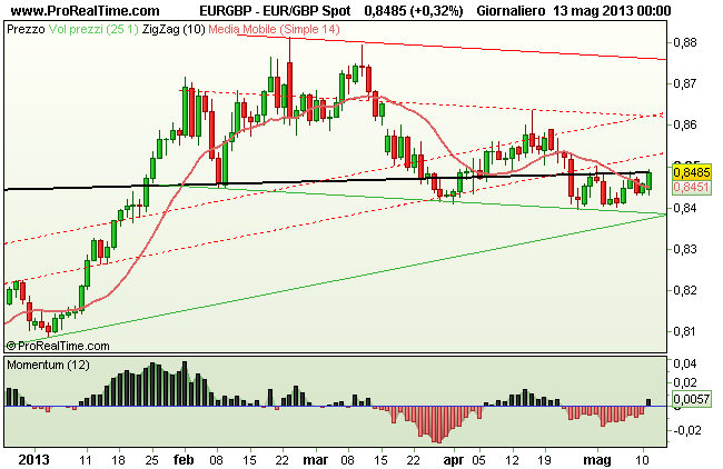 Grafico Euro Sterlina