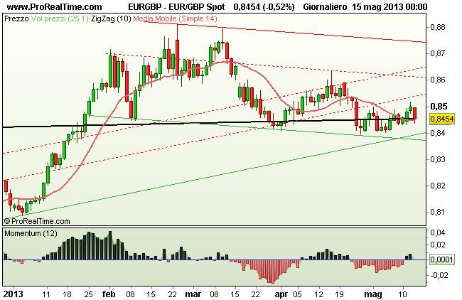 Grafico EUR/GBP