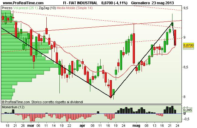 Grafico Fiat Industrial