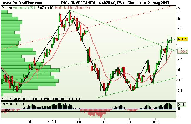 Grafico Finmeccanica