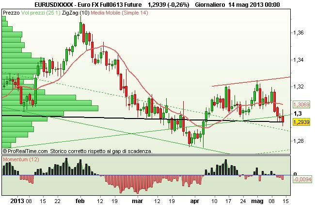 Grafico Euro FX USD