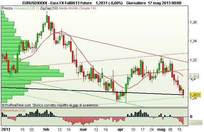 Grafico Future Euro FX