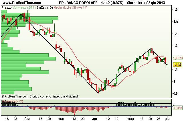 Grafico Banco Popolare