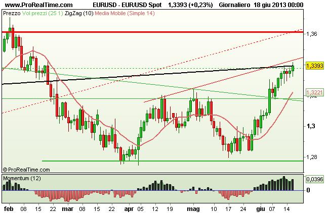 Grafico Euro USD