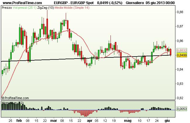 Grafico Euro GBP