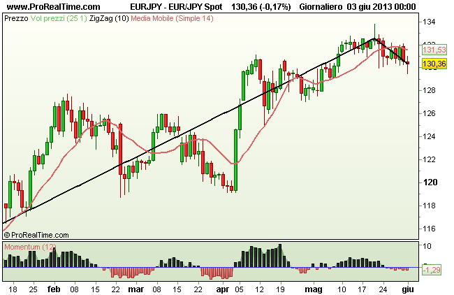 Grafico Yen