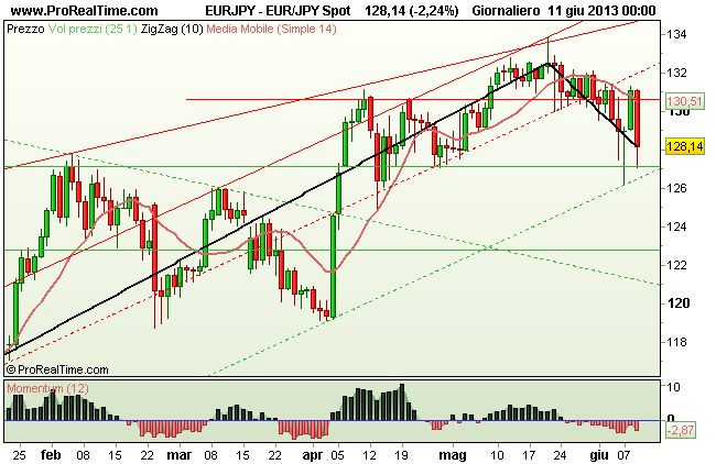 Grafico Giornaliero Euro Yen