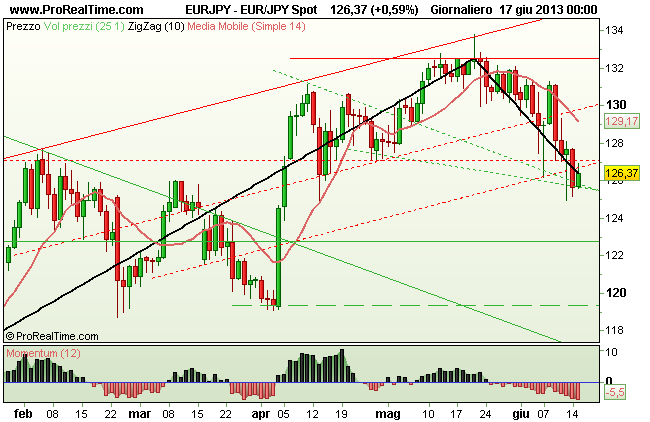 Grafico Euro  Yen