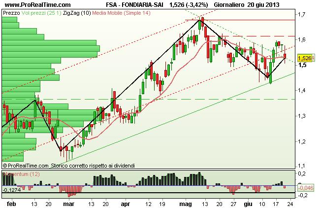 Grafico Fondiaria-SAI