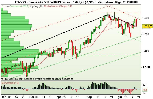 Grafico Giornaliero S&P500