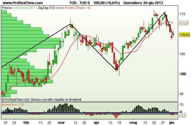 Grafico Tods