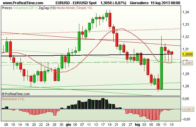 Grafico EURUSD euro dollaro