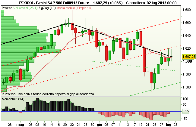 Grafico E-Mini S&P500
