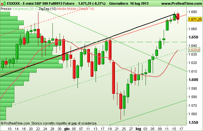Grafico E-Mini SP500