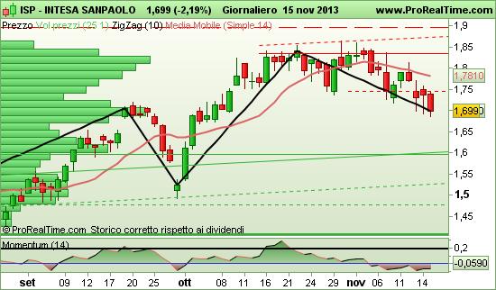 grafico Intesa Sanpaolo