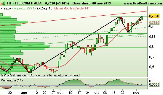 Telecom Italia Grafico