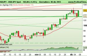 grafico Dollaro Yen USDJPY