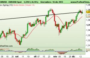 grafico Euro Dollaro EURUSD