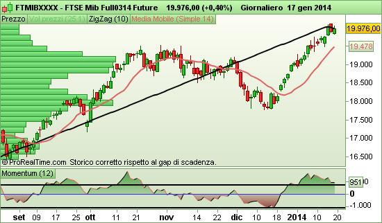 grafico Future FTSE Mib