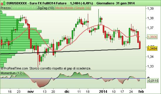 Future Euro FX