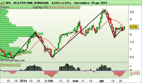 Banca Popolare Emilia Romagna