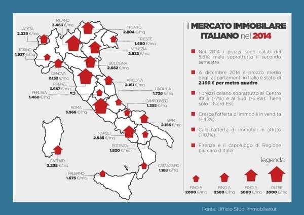 mercato immobiliare italian