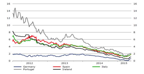 rendimenti obbligazionari zona euro