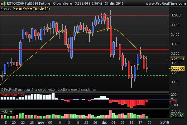 Future DJ Euro Stoxx supporto intermedio