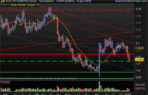 Euro FX Future