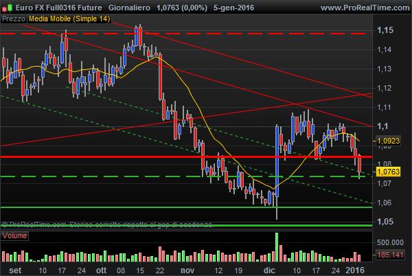 Euro FX USD Future