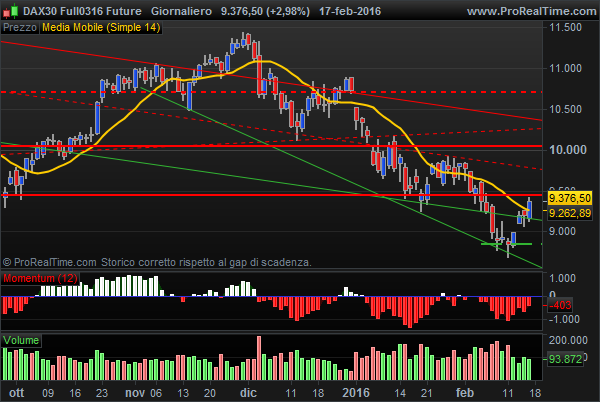 Dax Future bullish signal